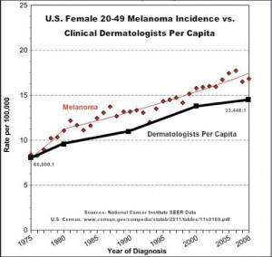Derms increasing