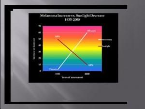 Melanoma Sun graph