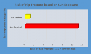 Sun deprivation leads to bone fracture.