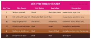 Cytokine Fitzpatrick skin chart
