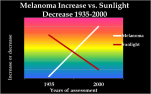 Covid-19 cytokine melanoma vs sunlight