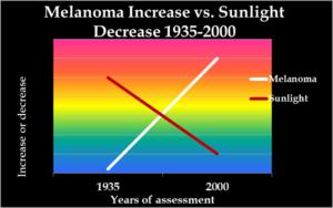 Sunlight and health: melanoma