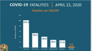 Covid-19 fatalities in New York and Florida